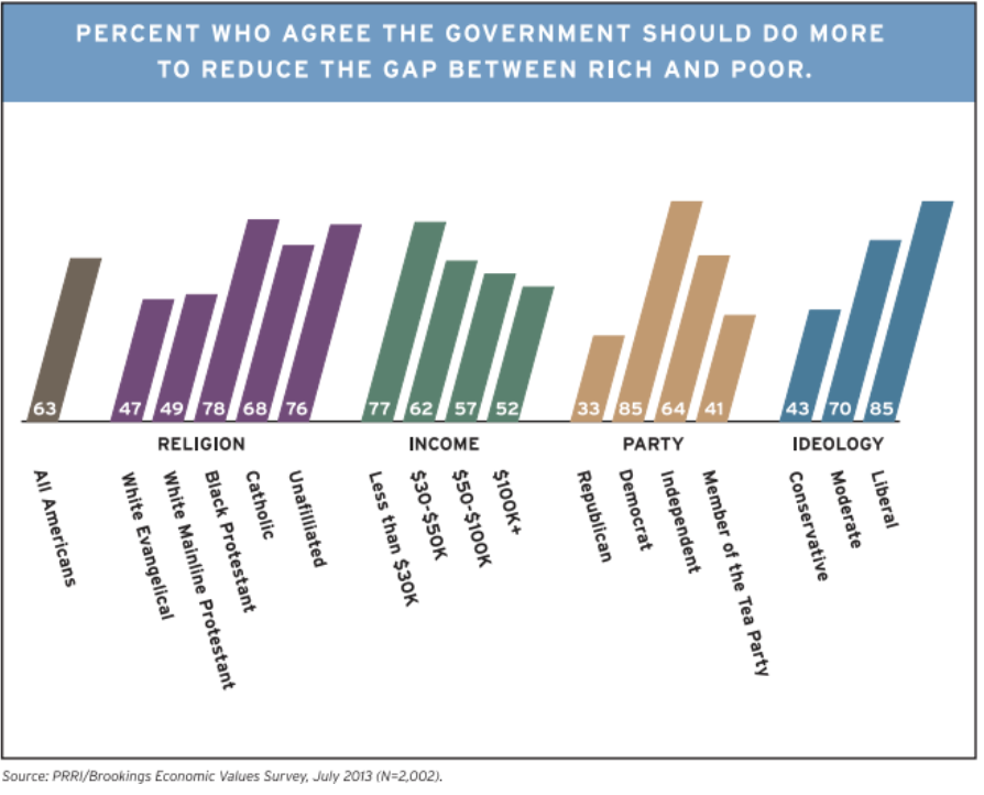 statistical bar graph about region and politics